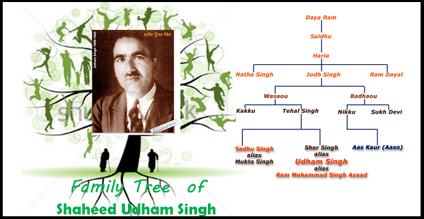 Family tree of Shaheed Udham Singh
