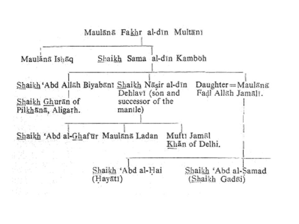 Family Tree of Shaikh Sama'al-Din Kamboh