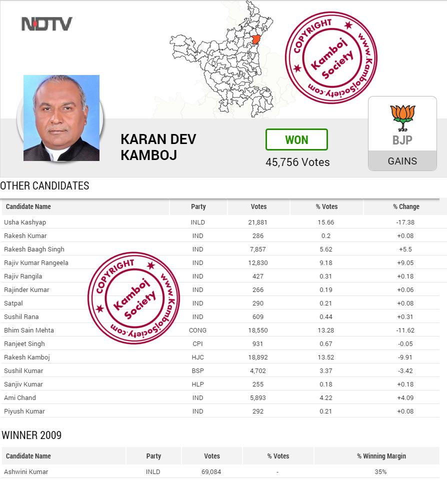 Indri Elections